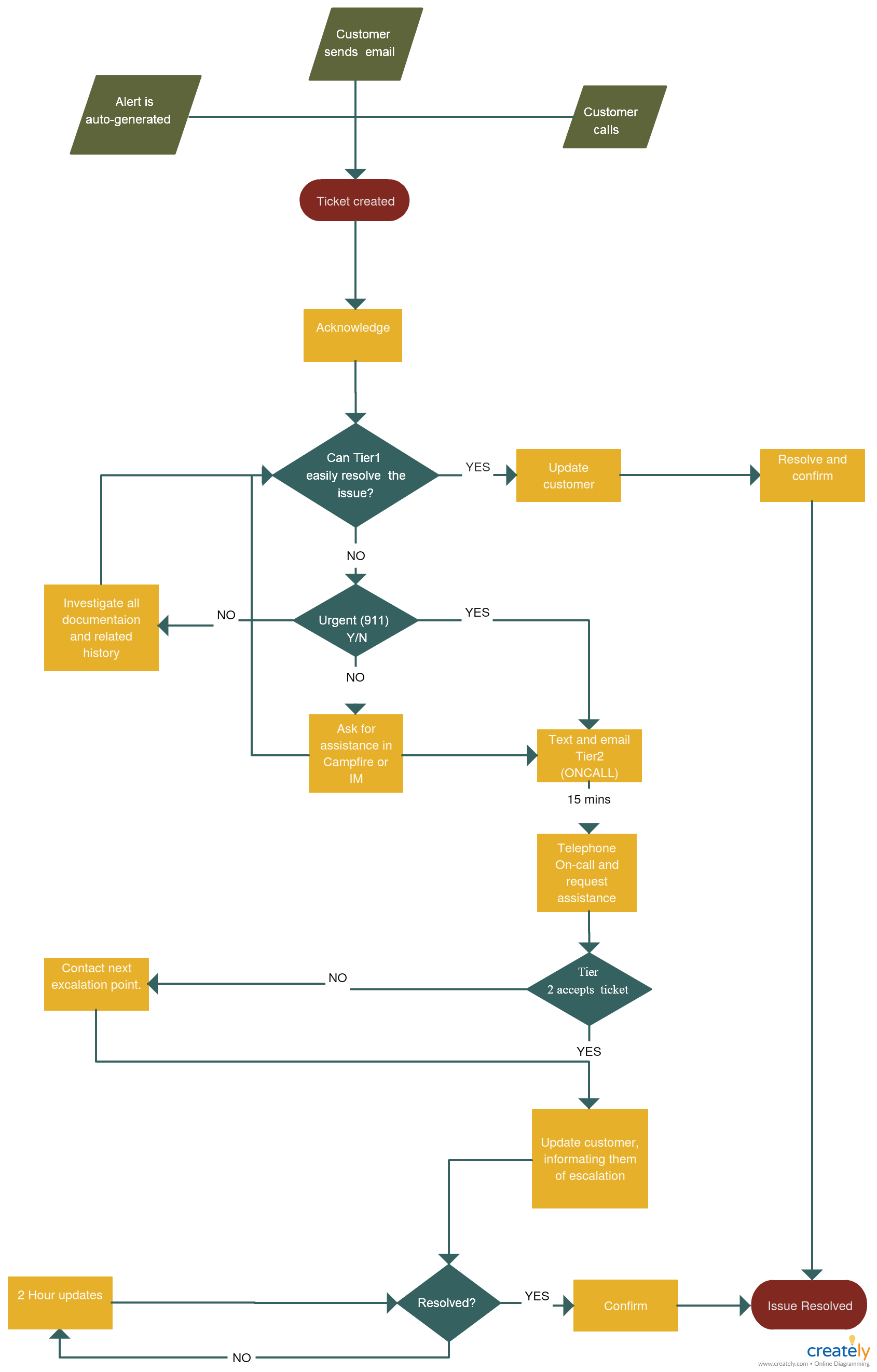 Escalation Processflow Template An Escalation Process Flow Is A Set Of Procedures Set In Place To Deal With Potenti Process Flow Flow Chart Flow Chart Design