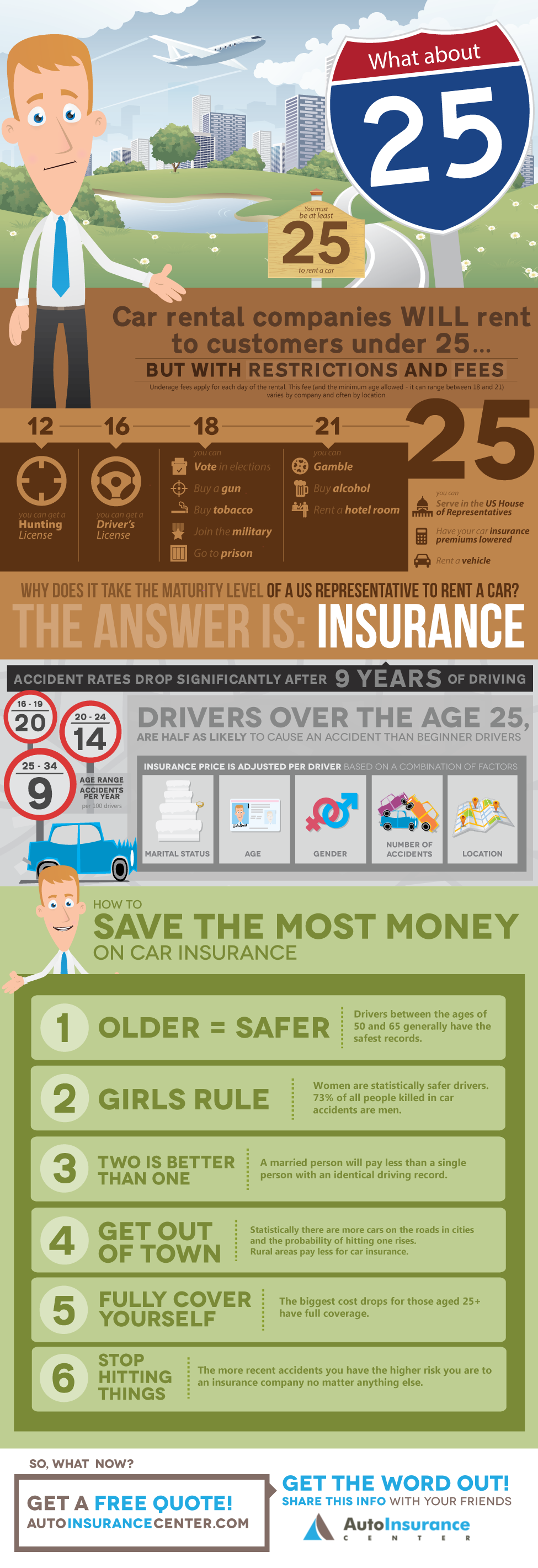 Why Does Insurance Drop When You Re 25 Infographic Umbrella