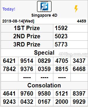 Pengeluaran Togel Singapore 14 8 2019 1592 Angka Acak Singapura Indonesia