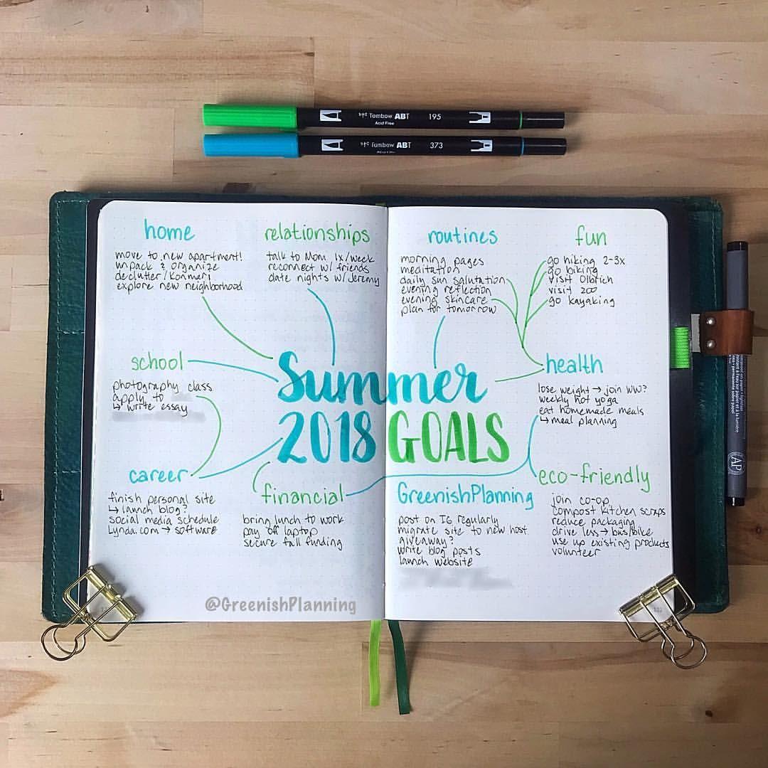 It S Finally Summer So I Made A Mindmap Of My Summer