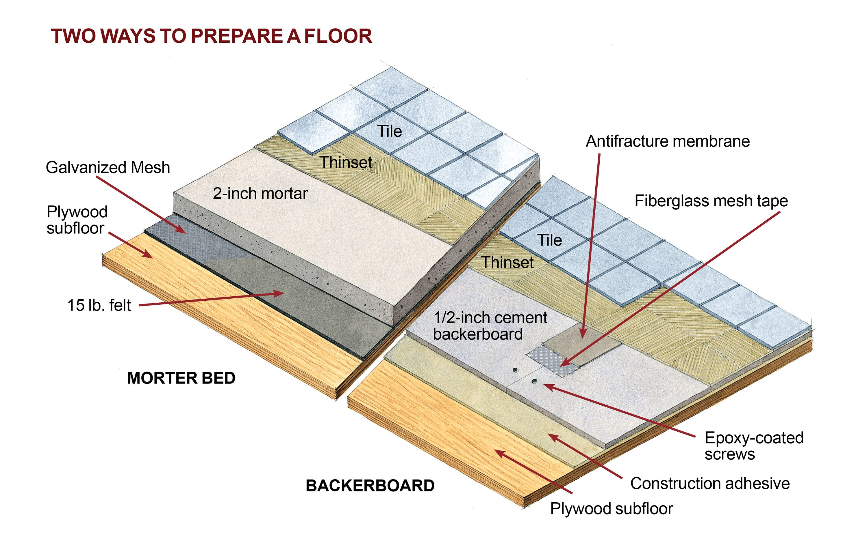 tiling a floor overview [ 3000 x 1920 Pixel ]