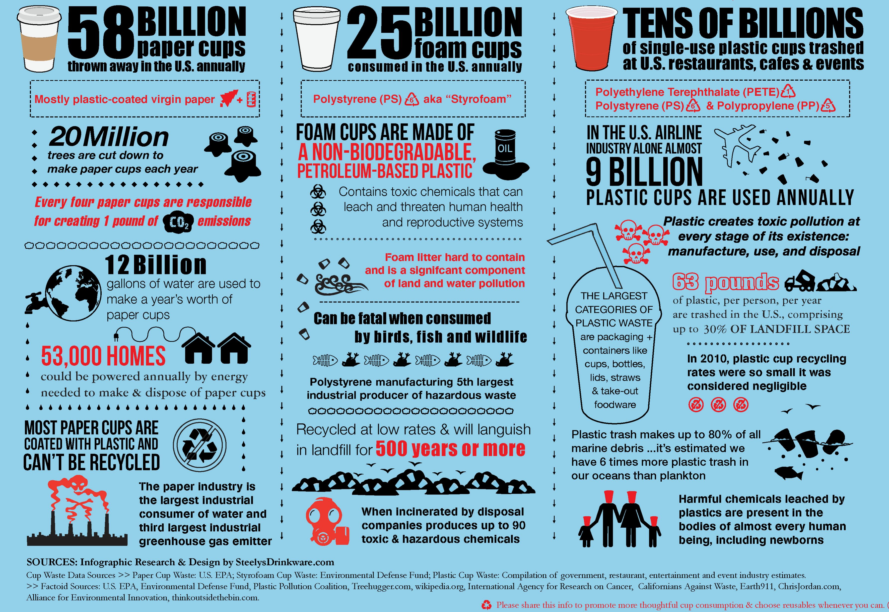 Image Result For Plastic Pollution Infographics
