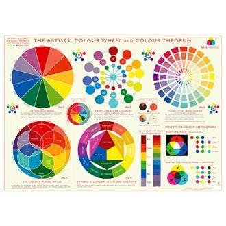 Plakat Colour Wheel