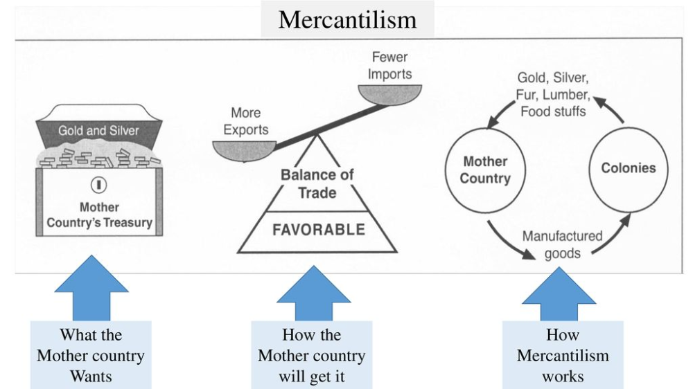 Diagram Of How Mercantilism Works