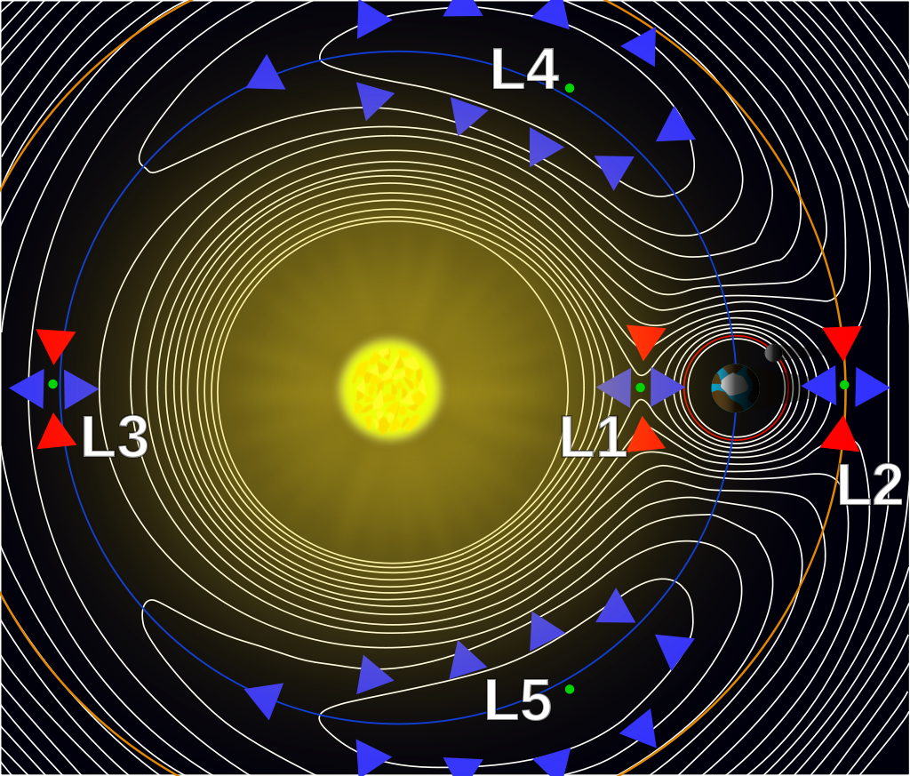 A contour plot of the effective potential due to gravity and the centrifugal force of a two-body system in a rotating frame of reference. The arrows indicate the gradients of the potential around the five Lagrange points—downhill toward them (red) or away from them (blue). Counterintuitively, the L4 and L5 points are the high points of the potential. At the points themselves these forces are balanced.