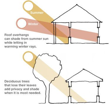 Diagram showing solar shading from trees and overhangs | DESIGN ...