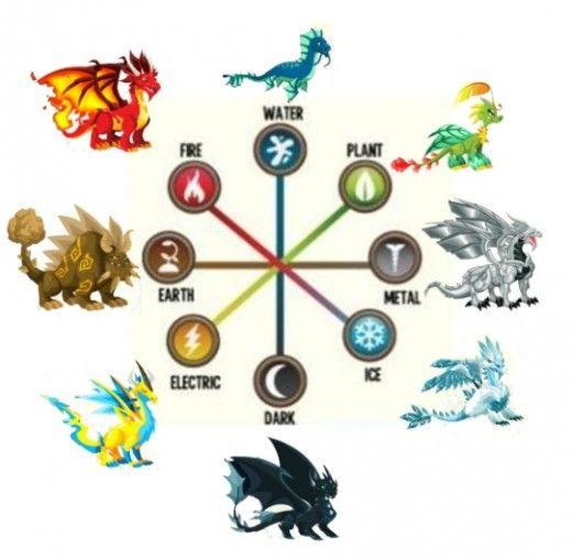 Dragon City Breeding Guide Dragon List Tips Dragon City Game
