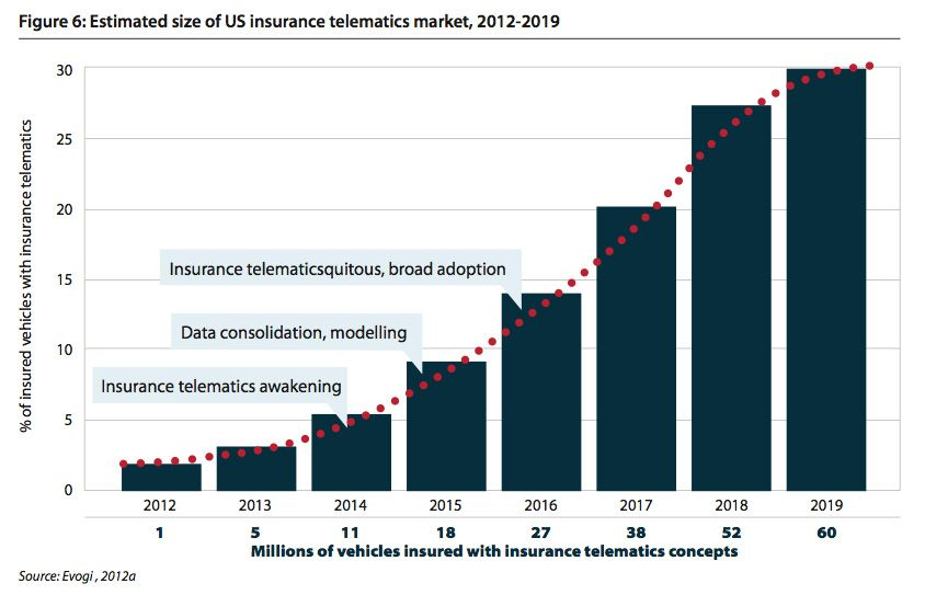 [Chart] Estimated size of US Insurance Telematics Market ... Marketplace Insurance 2019