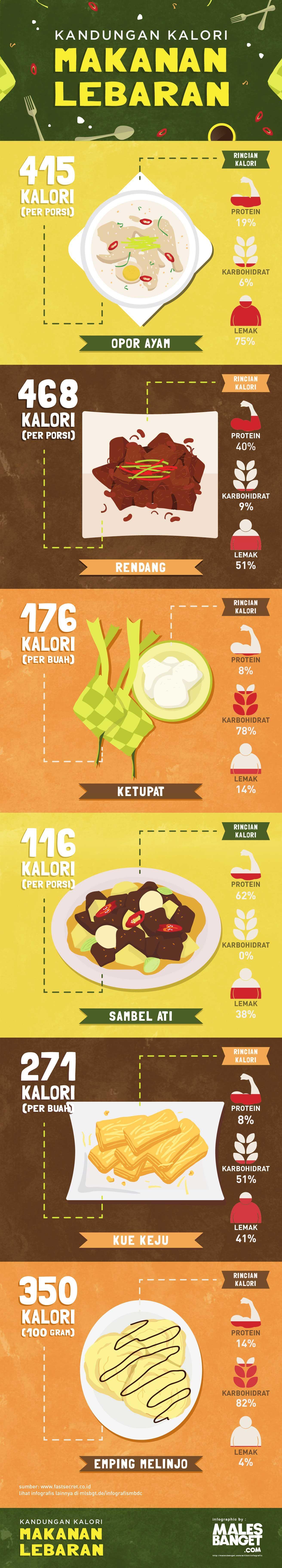 Infografis Kandungan Kalori Makanan Lebaran