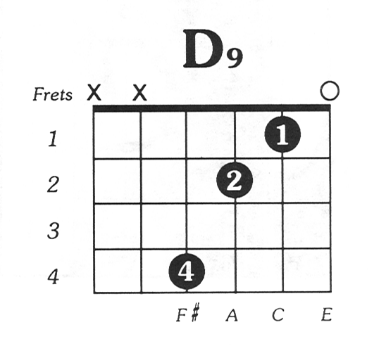 Acoustic Guitar Chords: Pin By Amanda McDowell On Guitar Chords In 2019
