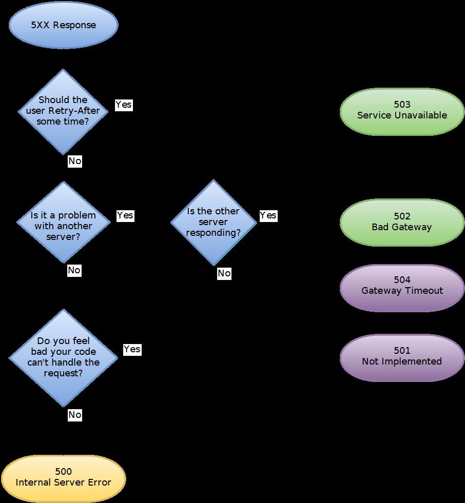 Choosing an http status code stop making it hard racksburg server failure http status codes flowchart nvjuhfo Image collections