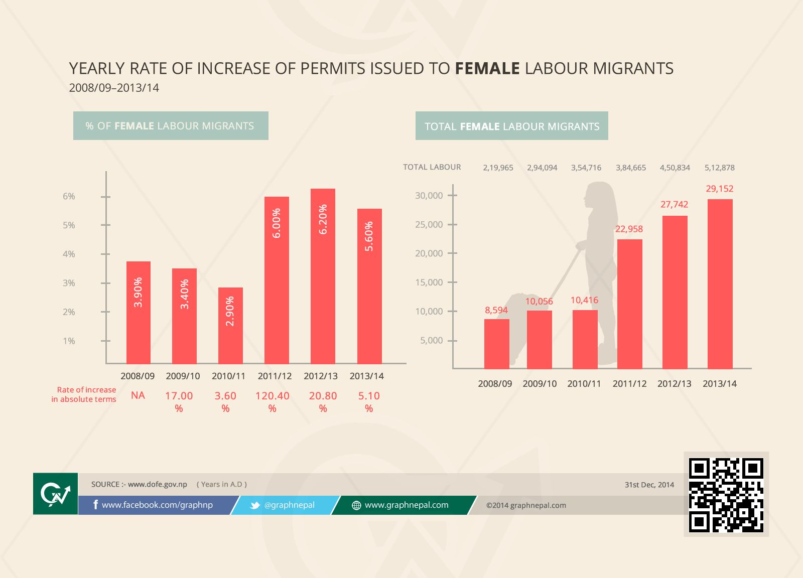 Infograph of Nepalese going abroad for Employment (2008