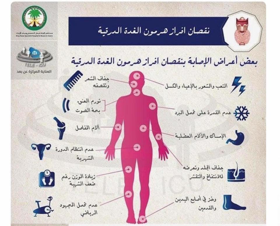 Pin By Ramya On الشيخ محمد متولي الشعراوي Health Fitness Health Knowledge