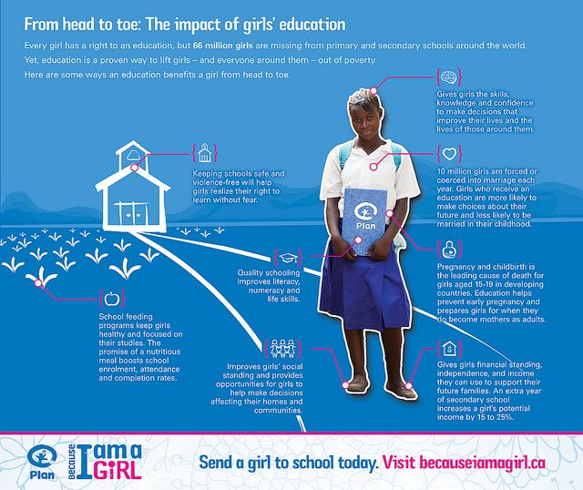 Invest In Girls Girls Education Right To Education Educational Infographic