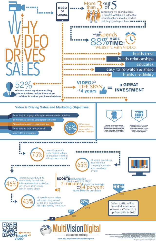 Why Video Marketing Drives Sales