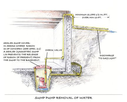 Make Sure Your Sump Pump Is In Good Working Order Before All Of This Snow Starts To Melt Sump Pump Backup Sump Pump Sump