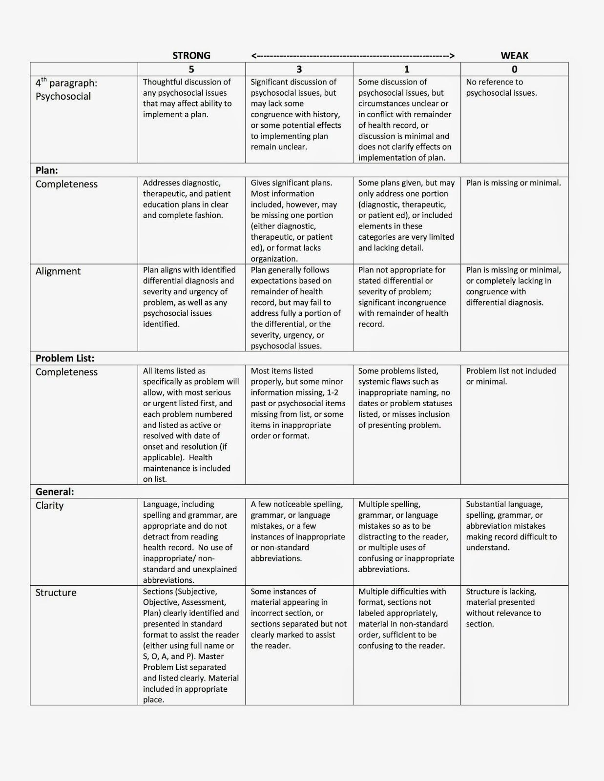 Resume And Cover Letter Writing Rubric Cover Letters Cover Letter