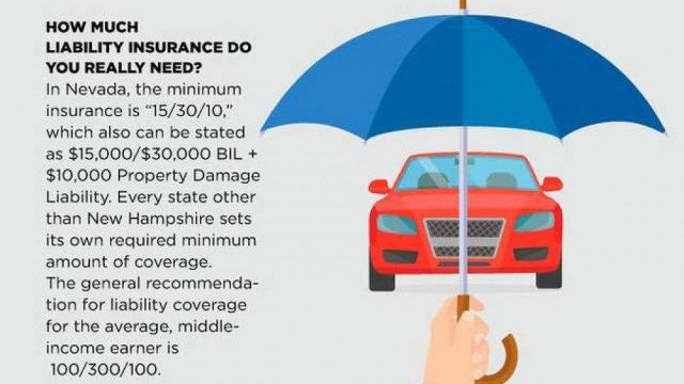 How Much Coverage For Car Insurance Do I Need