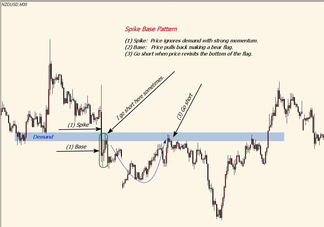 Spike Base Pattern Supply Demand Price Action Spike Pattern