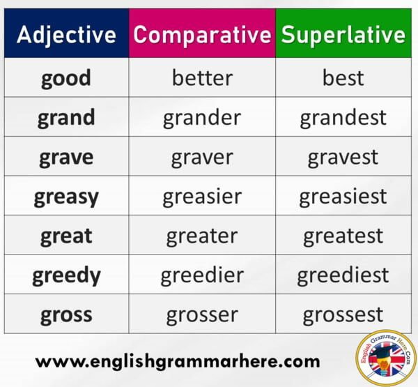 Adjectives Comparatives And Superlatives Definition And Examples English Grammar Here Superlatives English Grammar Adjectives