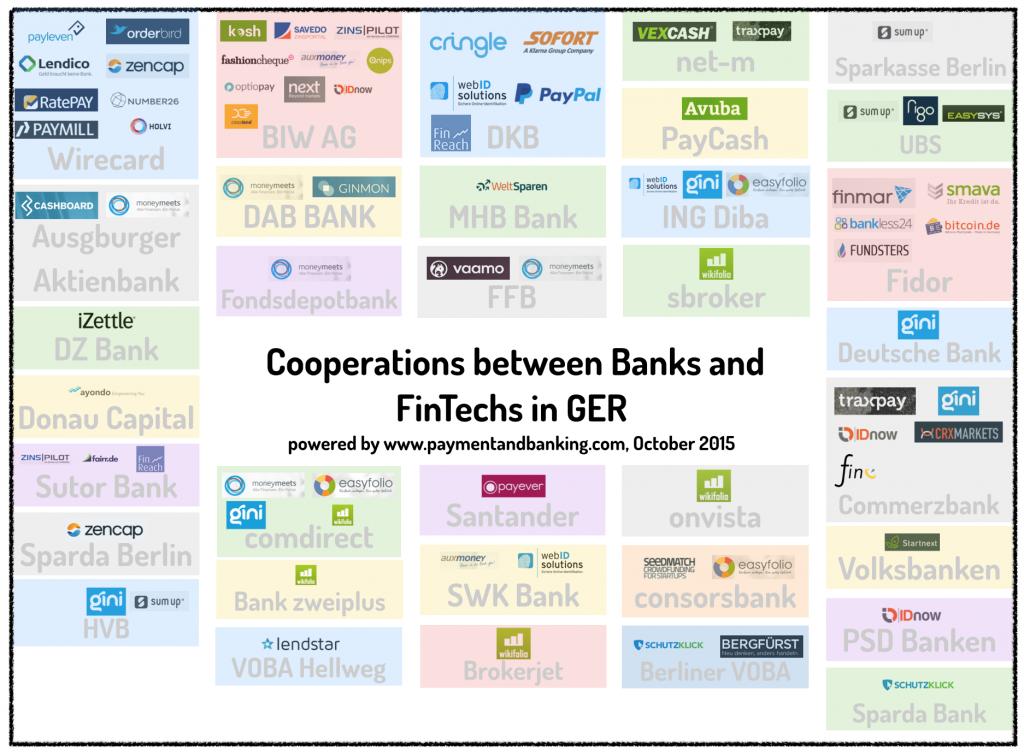 Cooperations Between Banks And Fintechs In Ger Ch At 08 09 2015 Finanzen Infografik Sparkasse