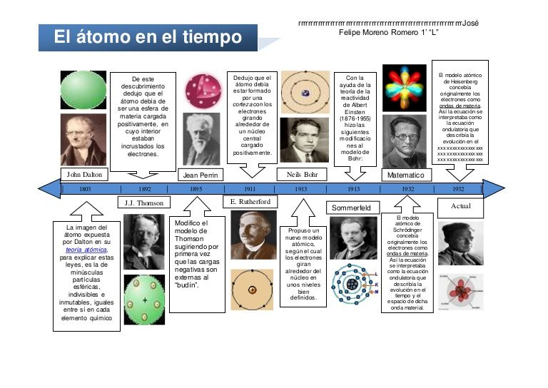 Linea De Tiempo El Atomo Linea Del Tiempo Linea Del Tiempo Historia Teoría Atómica