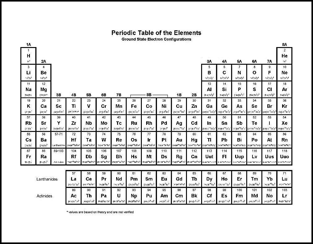 Periodic Table Black And White Periodic Table Wallpaper