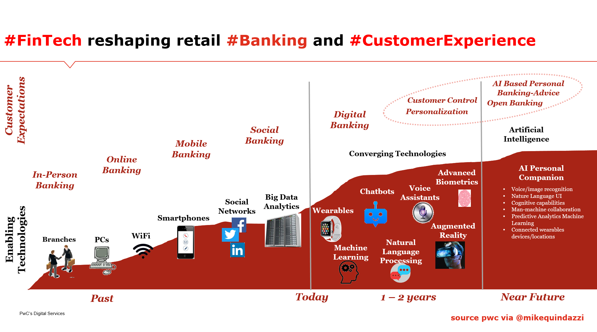 Fintech Disrupting And Reshaping Retail Banking And The Future Of