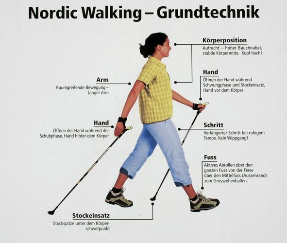 Power Walking Anleitung