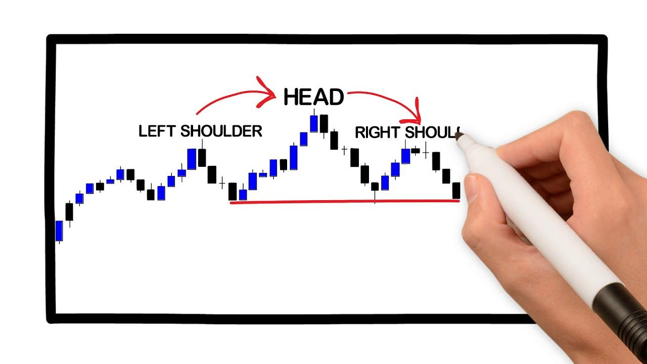 Forex Chart Formations Technical Analysis Head And Shoulders How