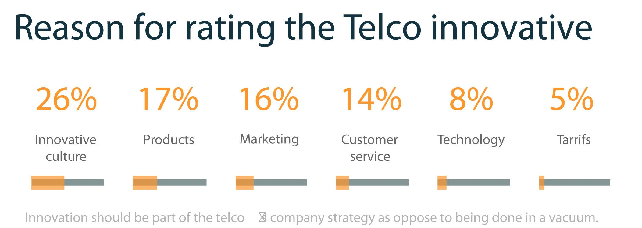 """Our innovation study respondents rated """"innovative culture"""" as the no.1 reason to rate a telco innovative. What are your views on these top 5 reasons?"""