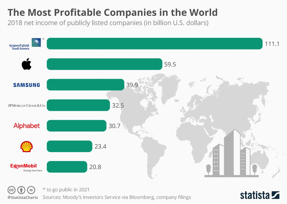 The Most Profitable Companies In The World Classroom Images Infographic Listed Company