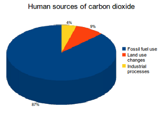 Human sources of carbon dioxide (CO2) emissions