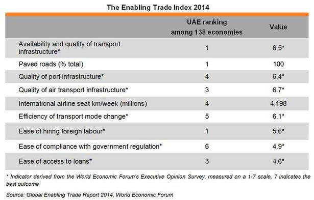Table: The Enabling Trade Index 2014