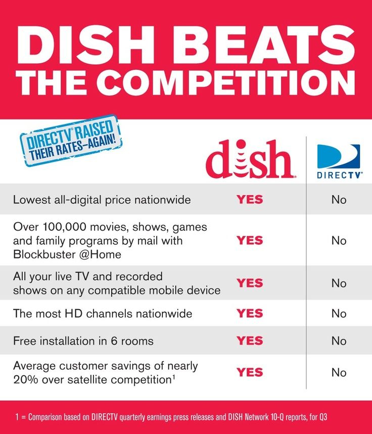 Dish Network Channel Guide Dish Network Satellite Dish Network Channels Dish Network Hacks Dish Network Satellite Televisio Reno Tv Services Networking