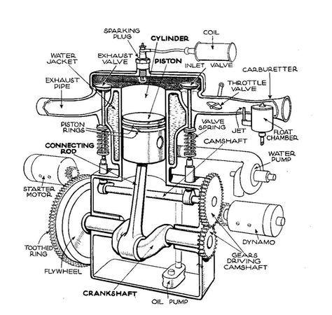 Single-cylinder T-head engine (Autocar Handbook, 13th ed
