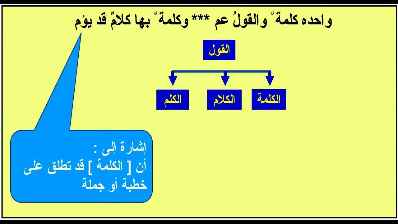 Pin By Makki Abdulla On Arabic Grammar Bar Chart Grammar Letters
