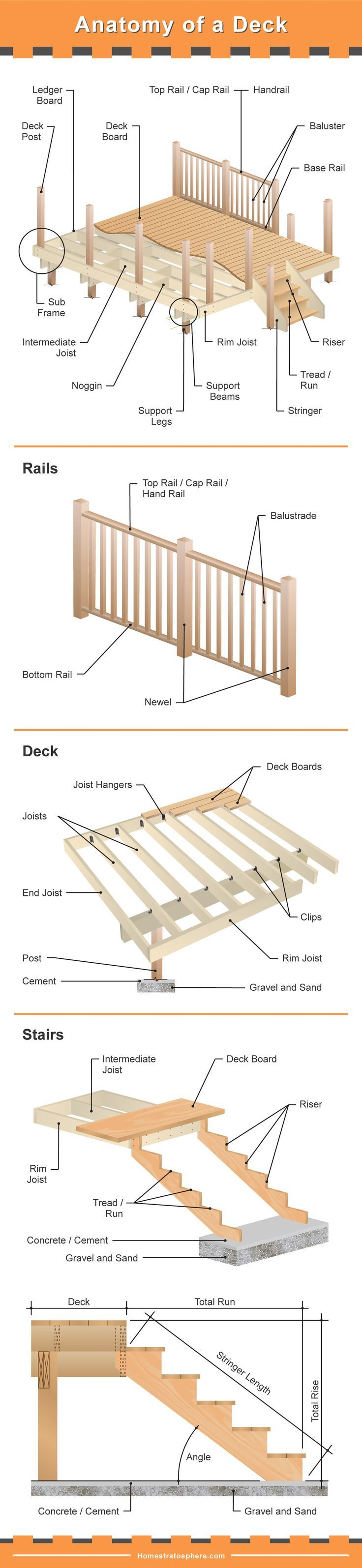 The Many Parts Of A Deck Very Detailed Diagram Building A Deck Building A Deck Frame Deck Stairs