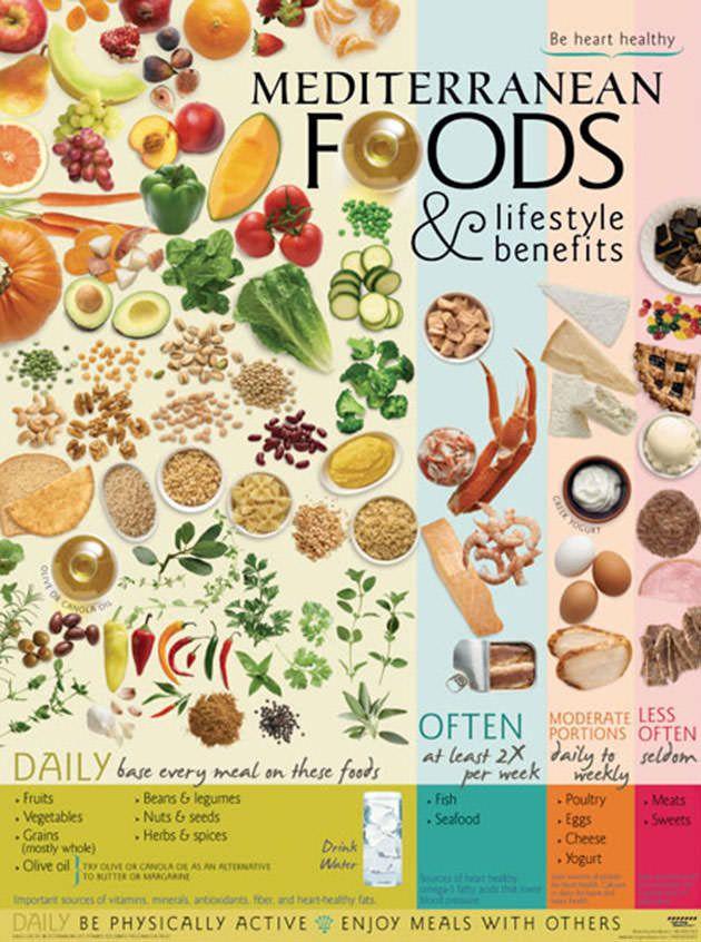 mediterranean diet for diabetes type 2