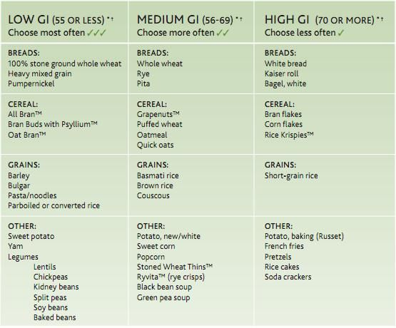 High Glycemic Fruits What is the Glycemic Index? How a Low - Glycemic Index Chart Template