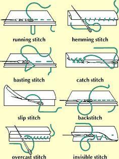 stitch type - Szukaj w Google Fashion Knowledge Pinterest Tutorials, St...