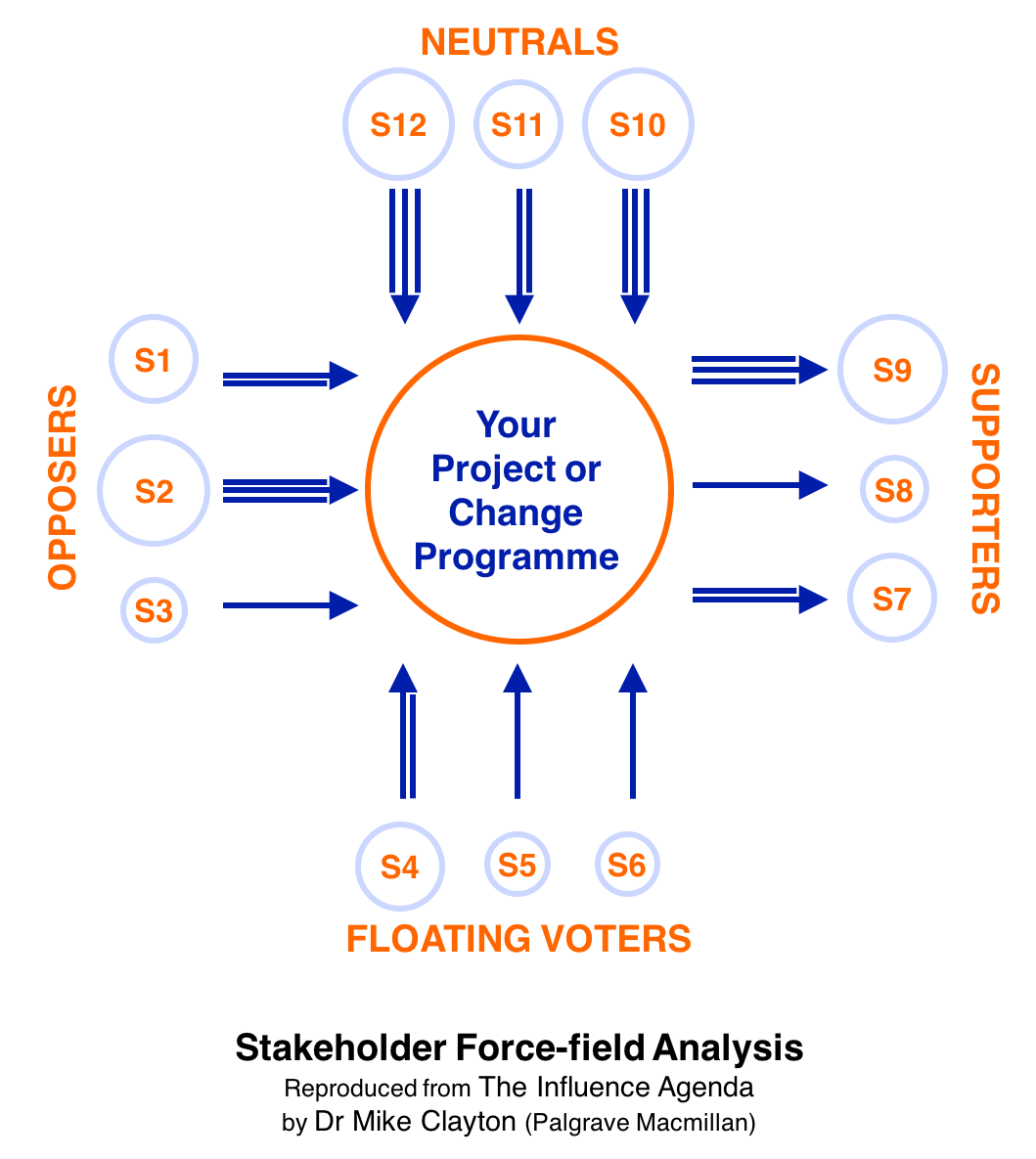 Stakeholder Analysis Do You Know The Top  Techniques