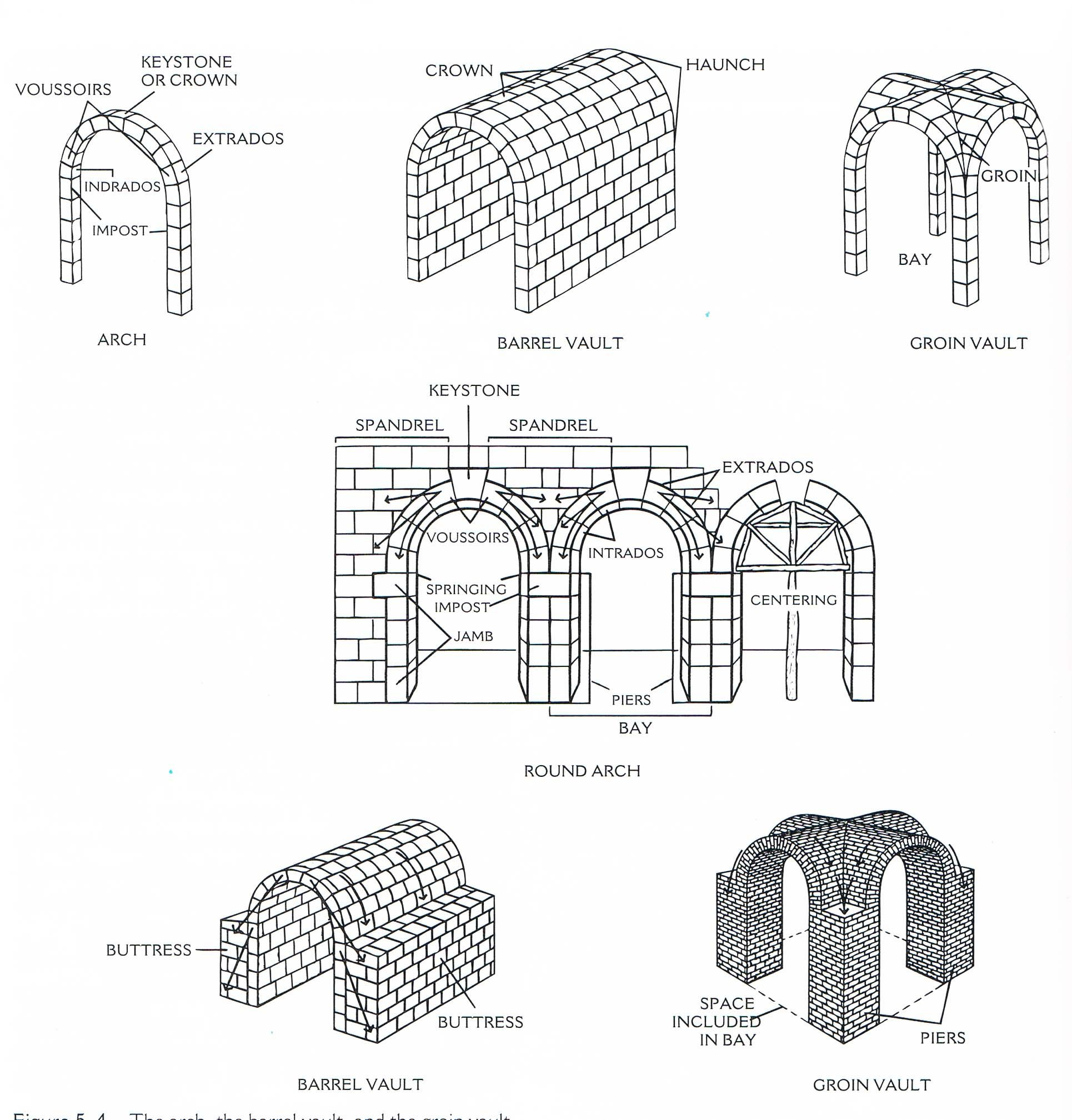 Arches are used to create barrel vaults groin vaults and for Architecture definition simple