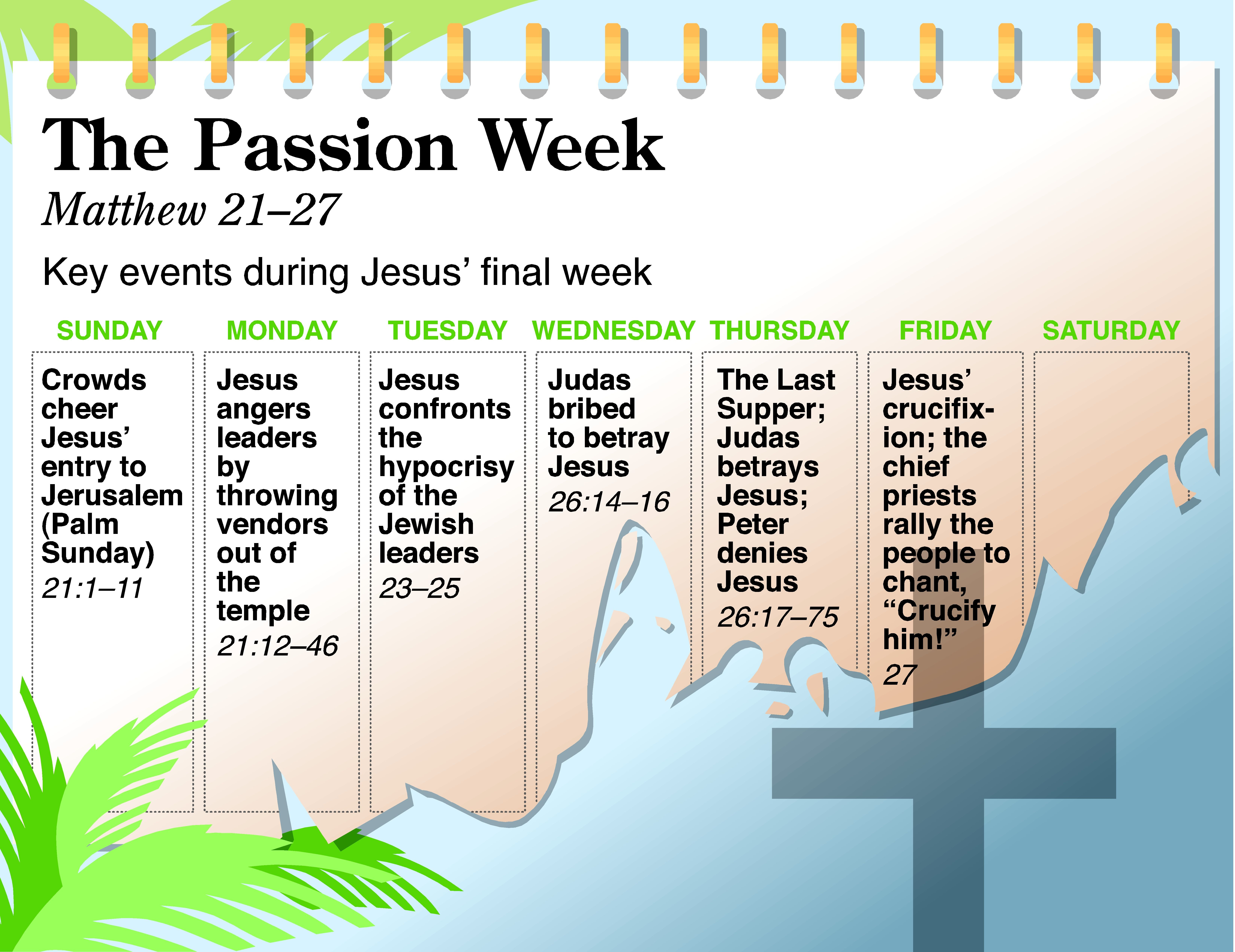 A Lot Happened During Passion Week This Timeline From The