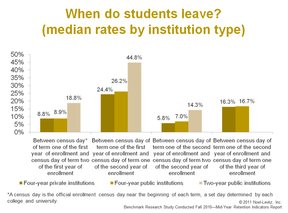 Dissertation report employee retention