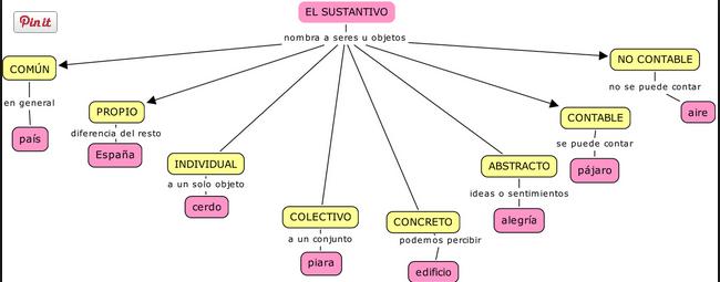 El Sustantivo Sustantivos Y Sus Clases Categorías Gramaticales Sustantivo