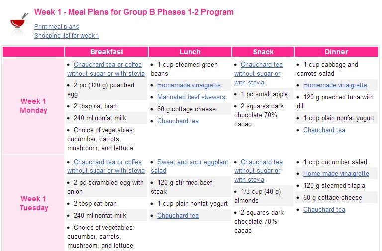 Dr Cohen Diet Plan Example Dr Cohen In 2019 Diet Plan Menu Diet