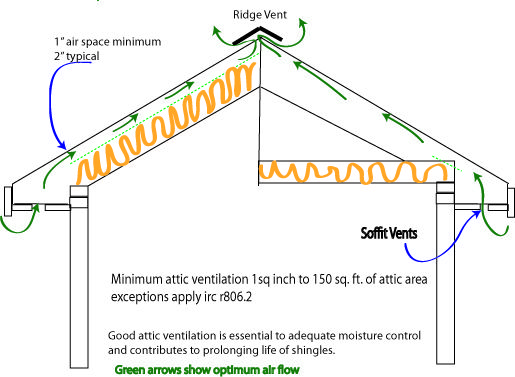 Typical Attic Ventilation Requirements Attic Ventilation Ventilation Types Of Roof Vents