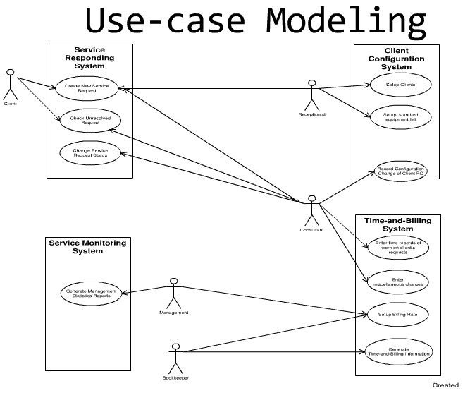 sample multi-system use case | Use case, Diagram, Model