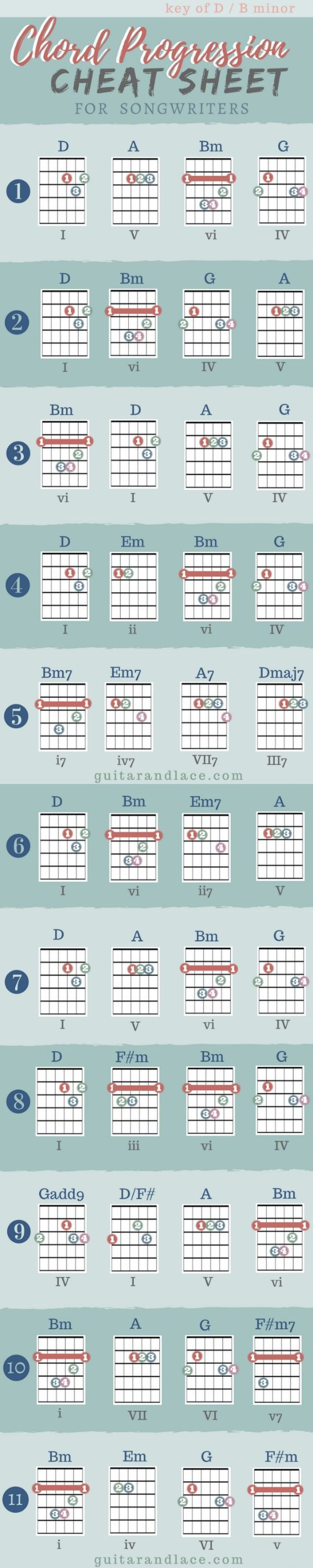 Songwriting guitar songs guitar chords and hard times beginner guitar lessons hexwebz Gallery